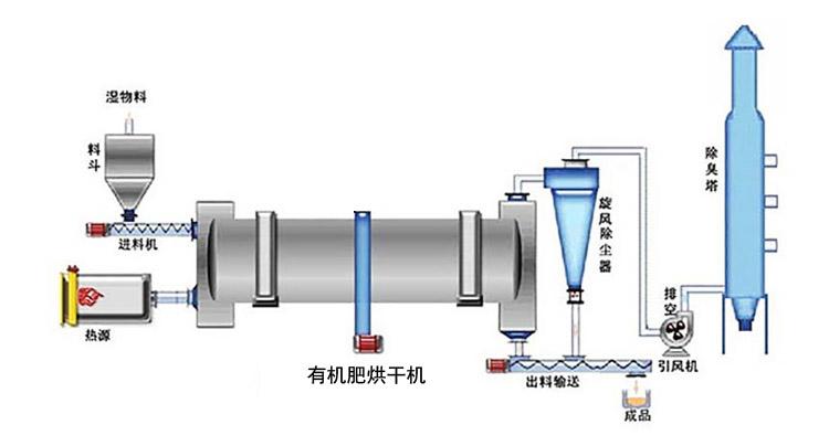 有机肥烘干机工作原理图
