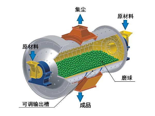 磨煤球磨机产品剖面图