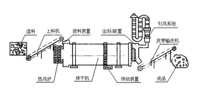 煤泥烘干机工作原理图