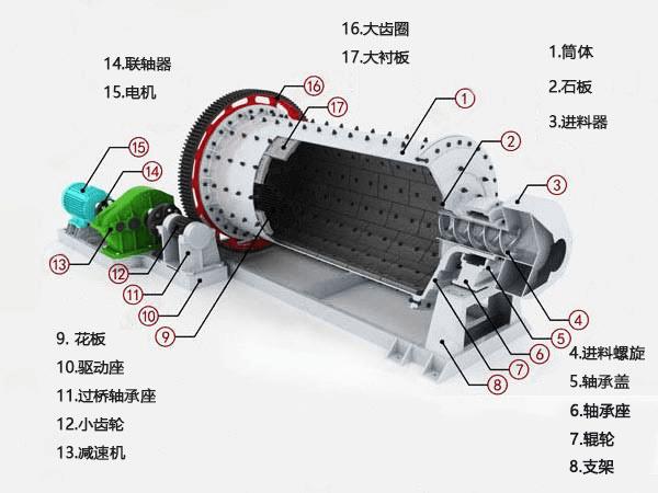 溢流式球磨机产品剖面图