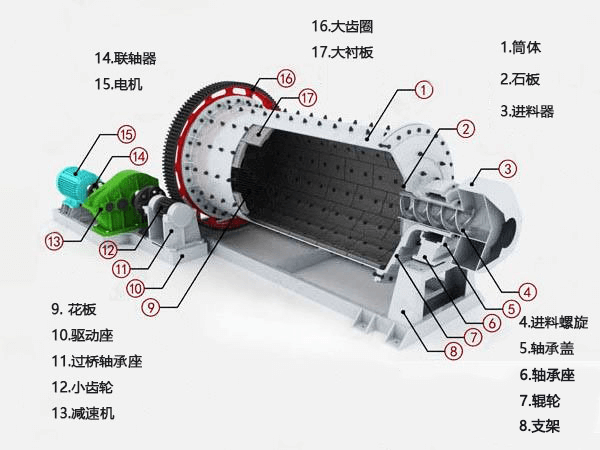 球磨机产品剖面图