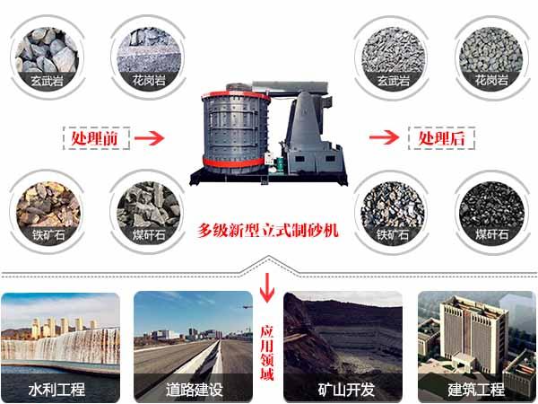 多级新型立式制砂机应用领域