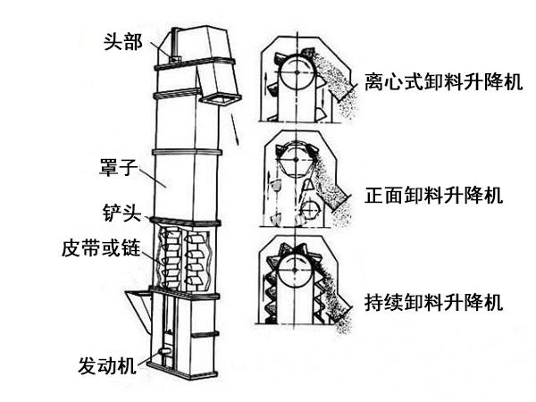 斗式提升机剖面图