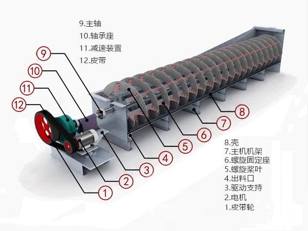 螺旋分级机产品剖面图