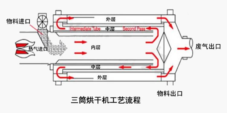 三筒烘干机工作原理图
