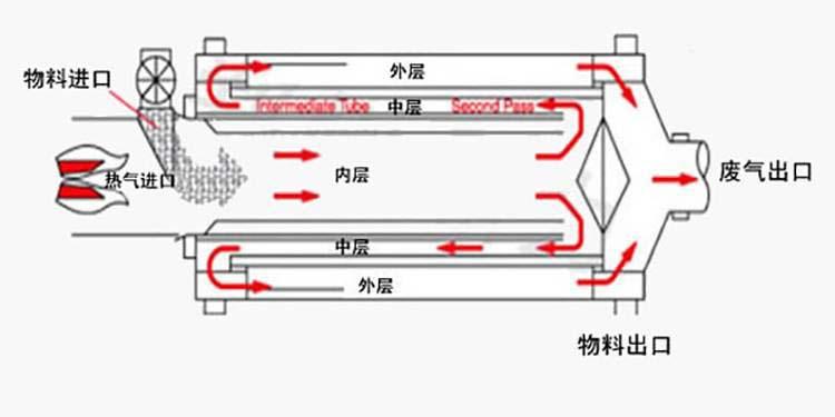 石英砂烘干机工作原理图