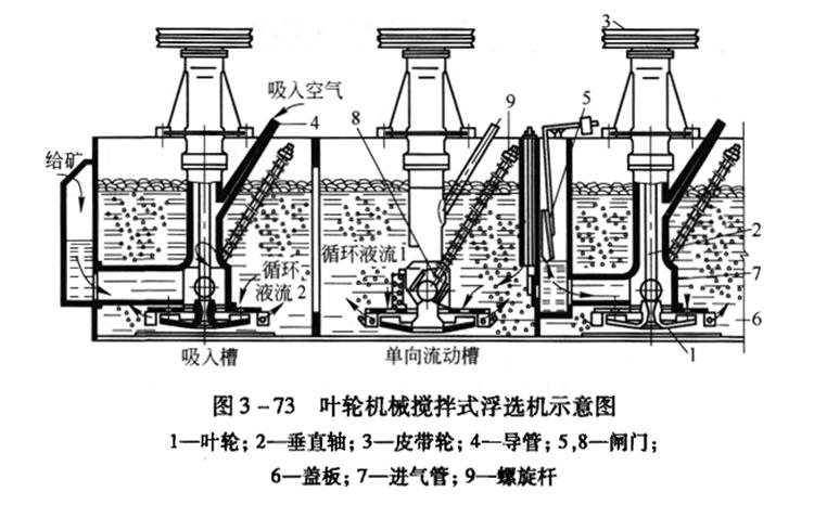 XJ、XJQ、SF型浮选机工作原理图