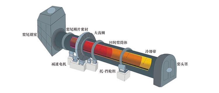 氧化(锌镁铝)、高岭土回转窑工作原理图