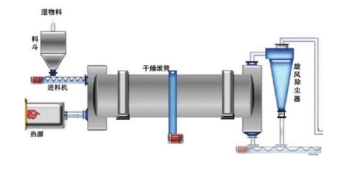 回转干燥机工作原理图