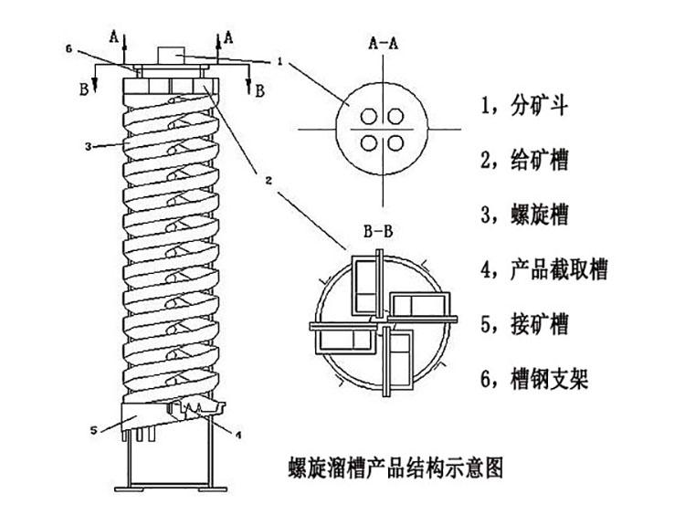 螺旋溜槽工作原理图