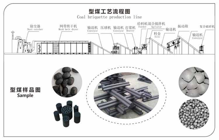 型煤压球机工艺流程图