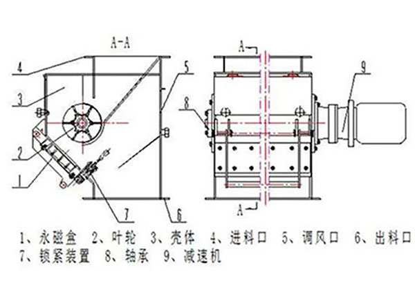 叶轮供料机工作原理图