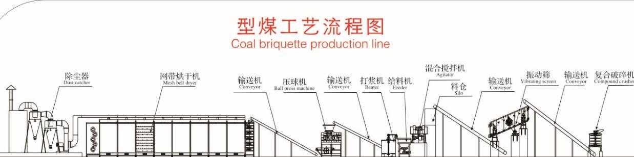 型煤生产工艺流程图