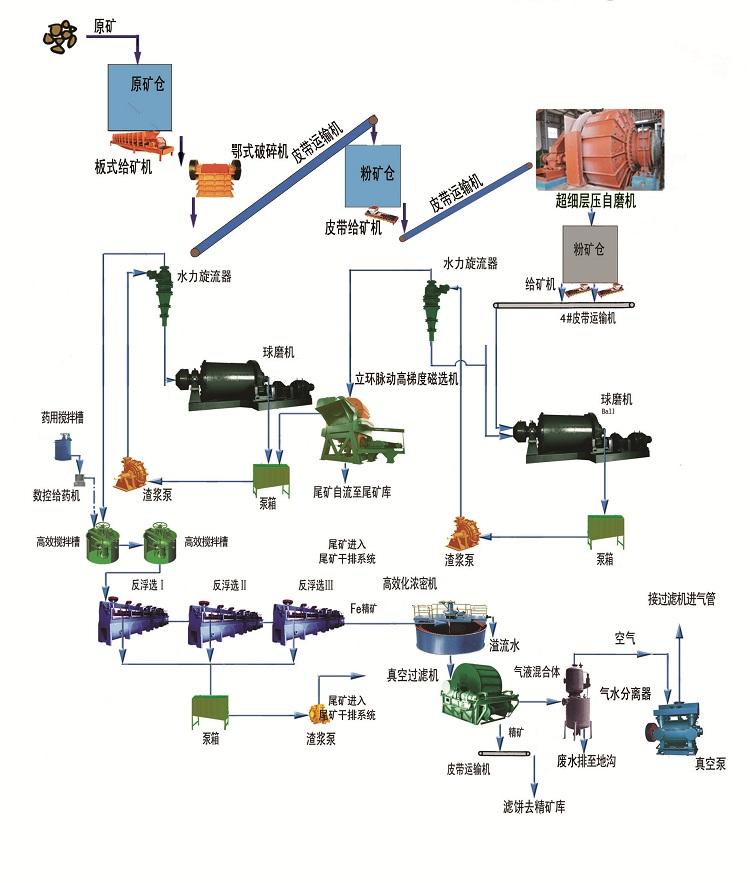 矿渣生产线流程图