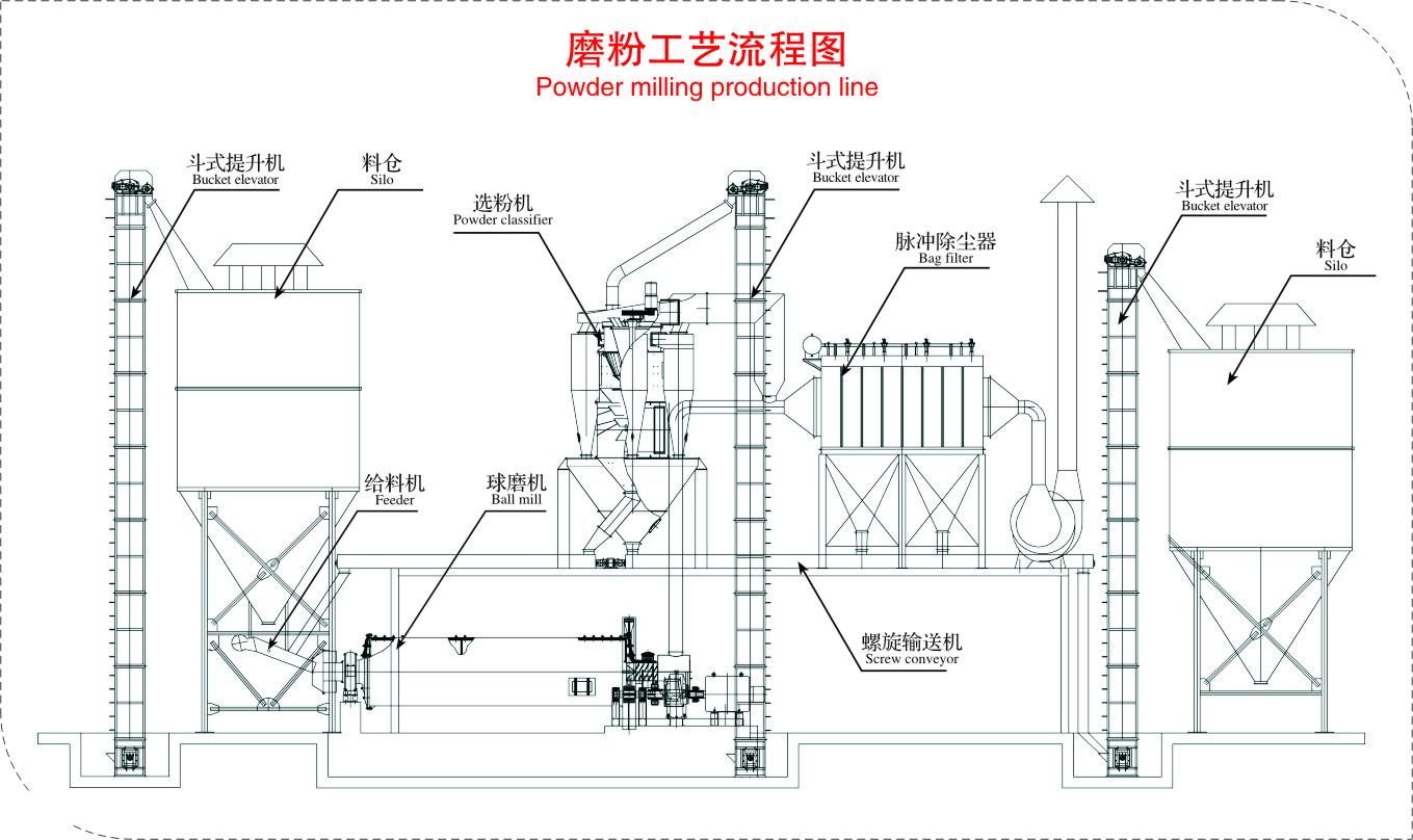 磨粉工艺流程图