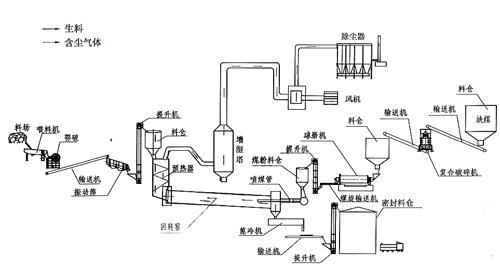 活性石灰生产线流程