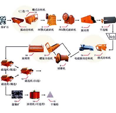 磁选生产线流程图