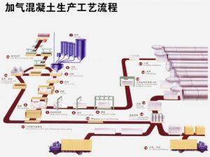 加气混凝土生产设备